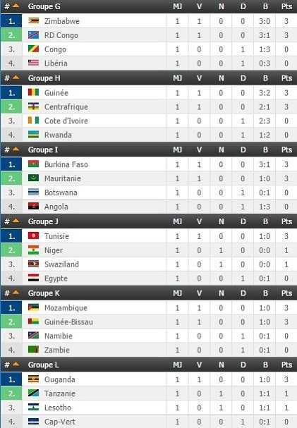 Can 2019 r sultats et classement groupe par groupe j1 - Resultat de qualification coupe du monde ...